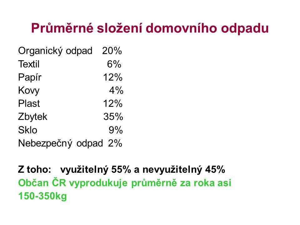 Průměrné složení domovního odpadu Organický odpad 20% Textil 6% Papír 12% Kovy 4% Plast 12% Zbytek 35% Sklo 9% Nebezpečný odpad2% Z toho: využitelný 55% a nevyužitelný 45% Občan ČR vyprodukuje průměrně za roka asi 150-350kg