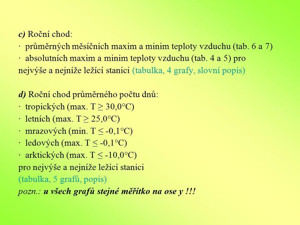c) Roční chod: · průměrných měsíčních maxim a minim teploty vzduchu (tab. 6 a 7) · absolutních maxim a minim teploty vzduchu (tab. 4 a 5) pro nejvýše