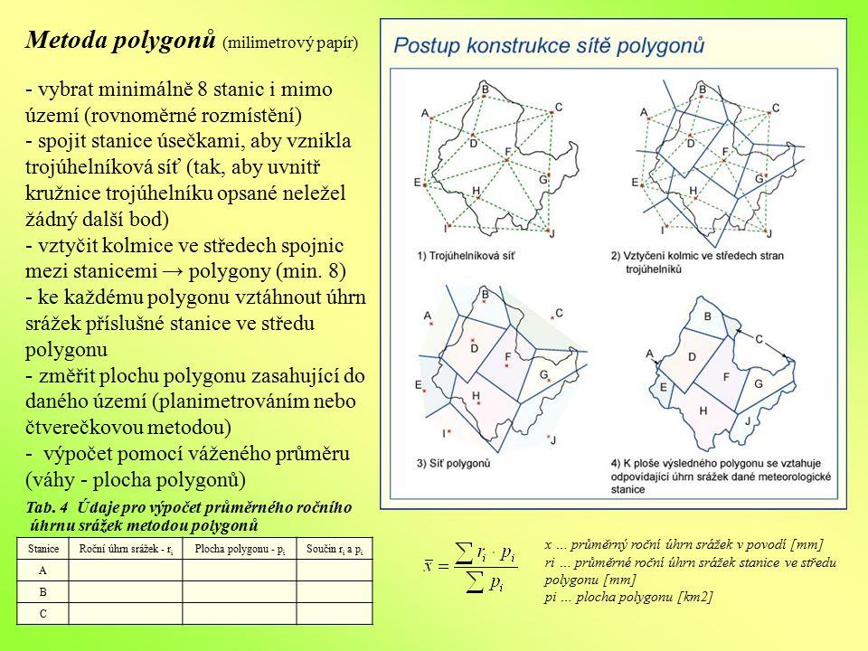 Metoda polygonů (milimetrový papír) - vybrat minimálně 8 stanic i mimo území (rovnoměrné rozmístění) - spojit stanice úsečkami, aby vznikla trojúhelní