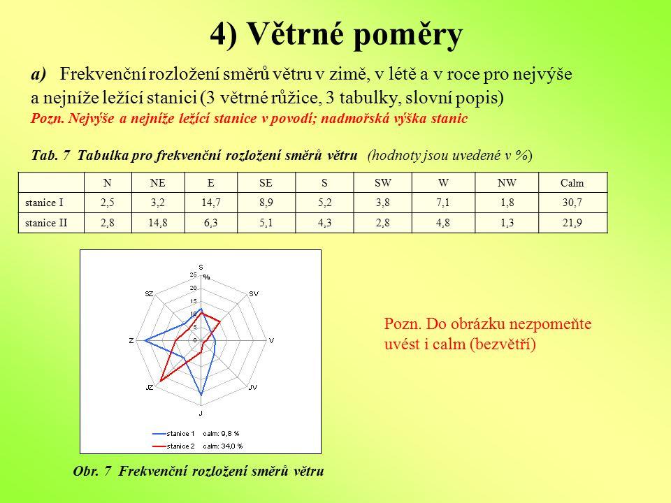 4) Větrné poměry a) Frekvenční rozložení směrů větru v zimě, v létě a v roce pro nejvýše a nejníže ležící stanici (3 větrné růžice, 3 tabulky, slovní