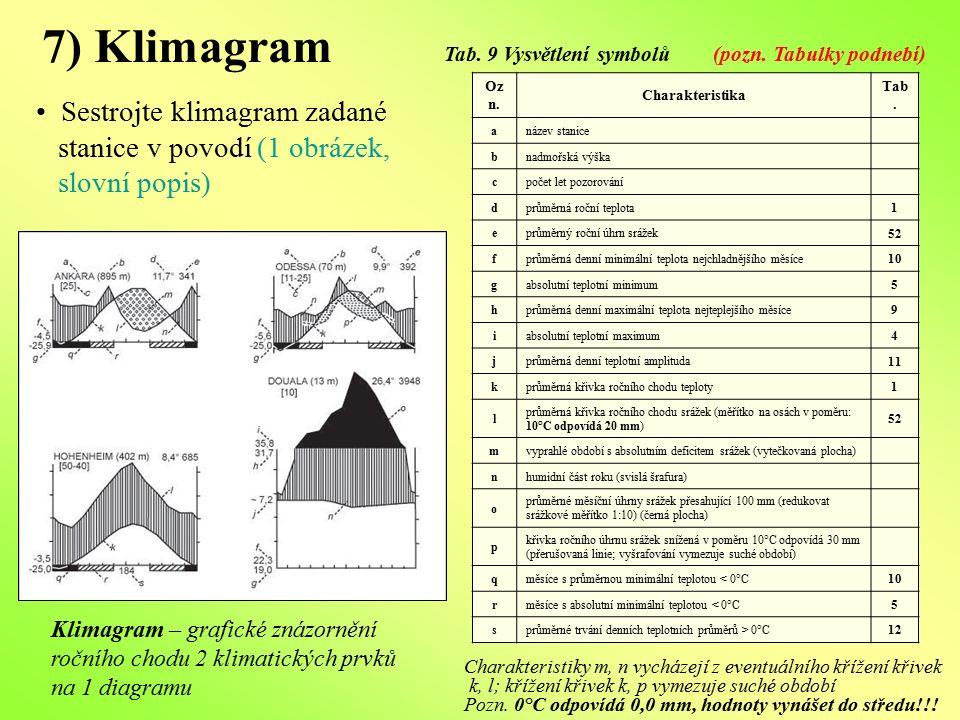 7) Klimagram Oz n. Charakteristika Tab. anázev stanice bnadmořská výška cpočet let pozorování dprůměrná roční teplota 1 eprůměrný roční úhrn srážek 52