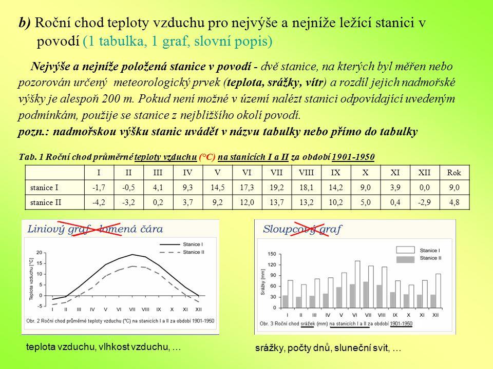b) Roční chod teploty vzduchu pro nejvýše a nejníže ležící stanici v povodí (1 tabulka, 1 graf, slovní popis) Nejvýše a nejníže položená stanice v pov