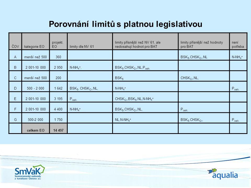 Porovnání limitů s platnou legislativou ČOVkategorie EO projekt.