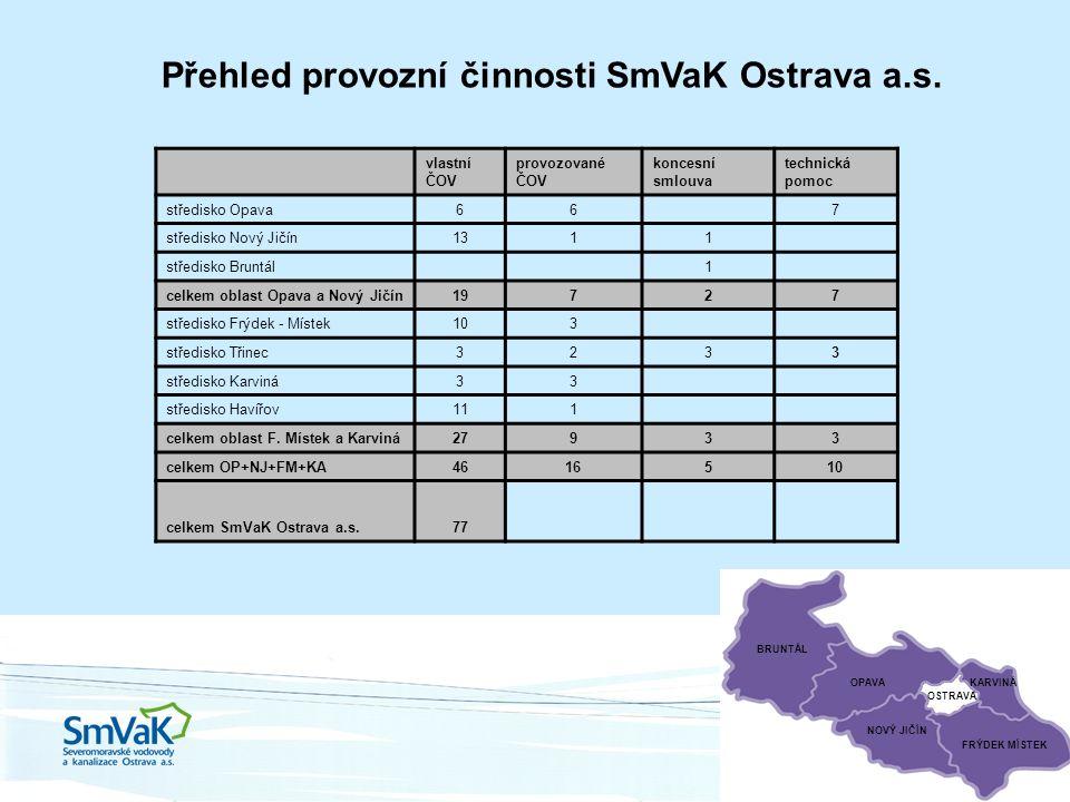 BRUNTÁL OPAVA FRÝDEK MÍSTEK NOVÝ JIČÍN OSTRAVA KARVINÁ Přehled provozní činnosti SmVaK Ostrava a.s.