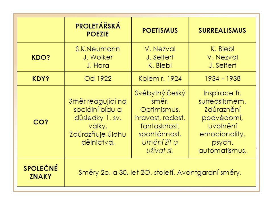 PROLETÁŘSKÁ POEZIE POETISMUSSURREALISMUS KDO. S.K.Neumann J.