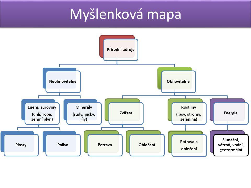 Myšlenková mapa Přírodní zdrojeNeobnovitelné Energ.