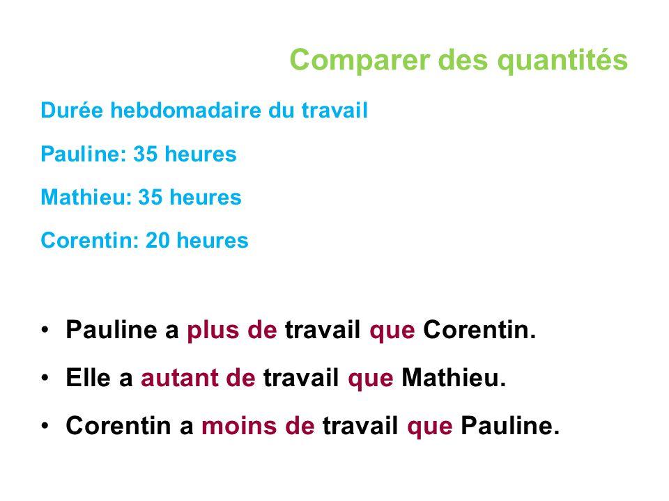 Comparer des quantités Durée hebdomadaire du travail Pauline: 35 heures Mathieu: 35 heures Corentin: 20 heures Pauline a plus de travail que Corentin.