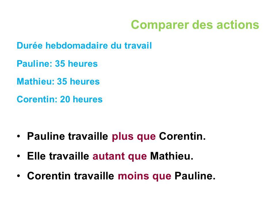 Comparer des actions Durée hebdomadaire du travail Pauline: 35 heures Mathieu: 35 heures Corentin: 20 heures Pauline travaille plus que Corentin.
