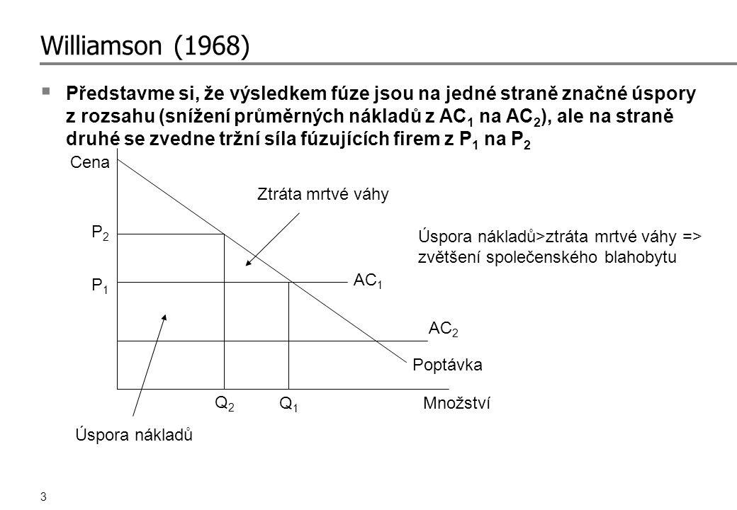 3 Williamson (1968)  Představme si, že výsledkem fúze jsou na jedné straně značné úspory z rozsahu (snížení průměrných nákladů z AC 1 na AC 2 ), ale na straně druhé se zvedne tržní síla fúzujících firem z P 1 na P 2 Poptávka AC 2 AC 1 P1P1 P2P2 Q2Q2 Q1Q1 Ztráta mrtvé váhy Úspora nákladů Úspora nákladů>ztráta mrtvé váhy => zvětšení společenského blahobytu Cena Množství