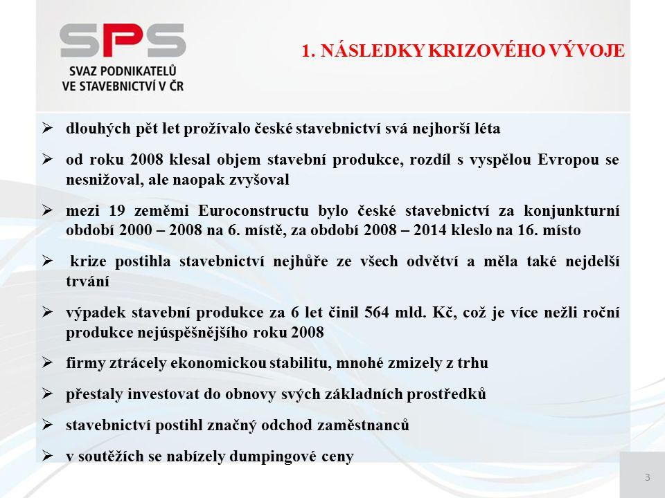 1. NÁSLEDKY KRIZOVÉHO VÝVOJE 3  dlouhých pět let prožívalo české stavebnictví svá nejhorší léta  od roku 2008 klesal objem stavební produkce, rozdíl