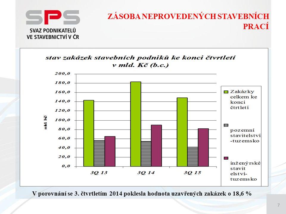 ZÁSOBA NEPROVEDENÝCH STAVEBNÍCH PRACÍ 7 V porovnání se 3. čtvrtletím 2014 poklesla hodnota uzavřených zakázek o 18,6 %