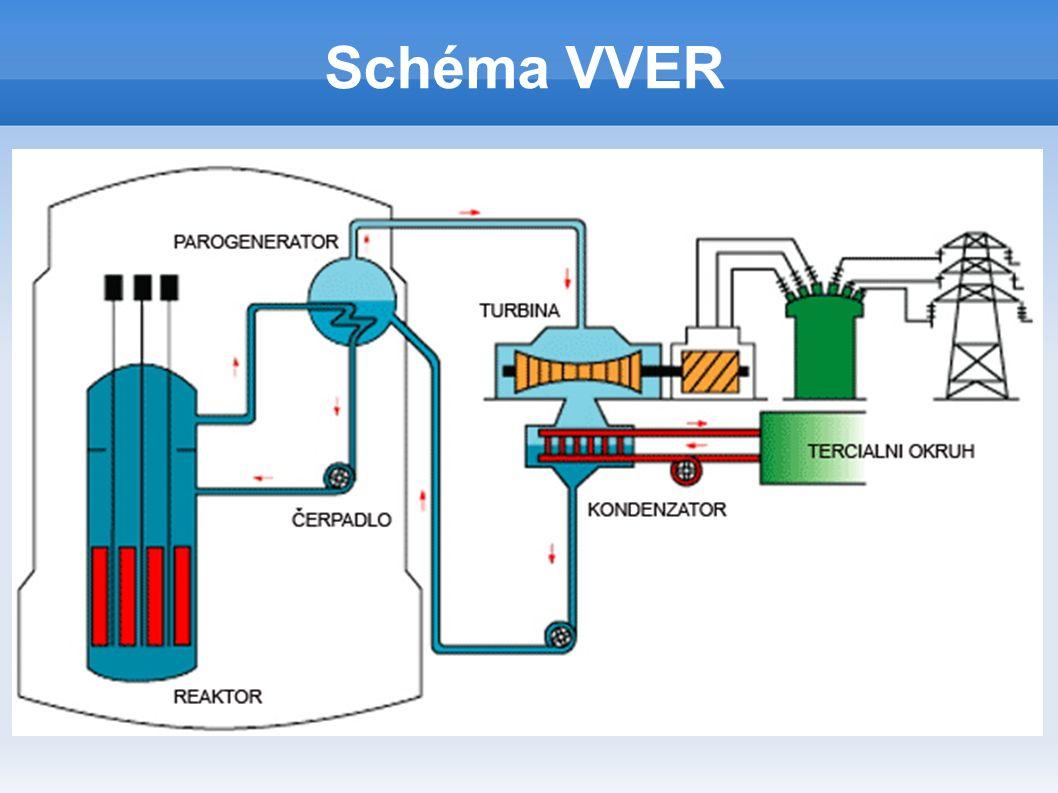 BWR Varný reaktor, druhý nejrozšířenější typ reaktoru (asi 21 %).