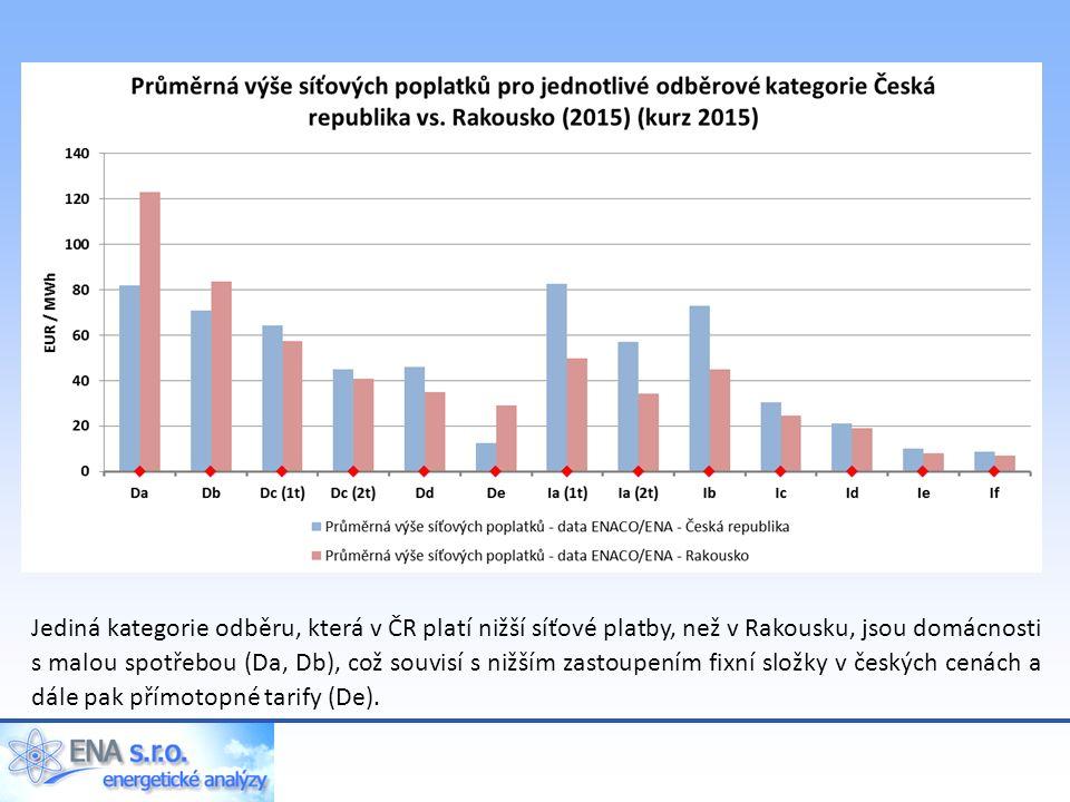 Jediná kategorie odběru, která v ČR platí nižší síťové platby, než v Rakousku, jsou domácnosti s malou spotřebou (Da, Db), což souvisí s nižším zastoupením fixní složky v českých cenách a dále pak přímotopné tarify (De).