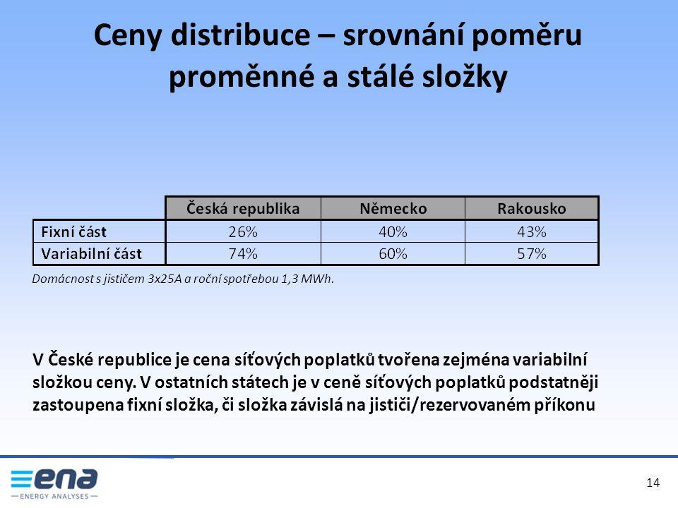 Ceny distribuce – srovnání poměru proměnné a stálé složky 14 Domácnost s jističem 3x25A a roční spotřebou 1,3 MWh.