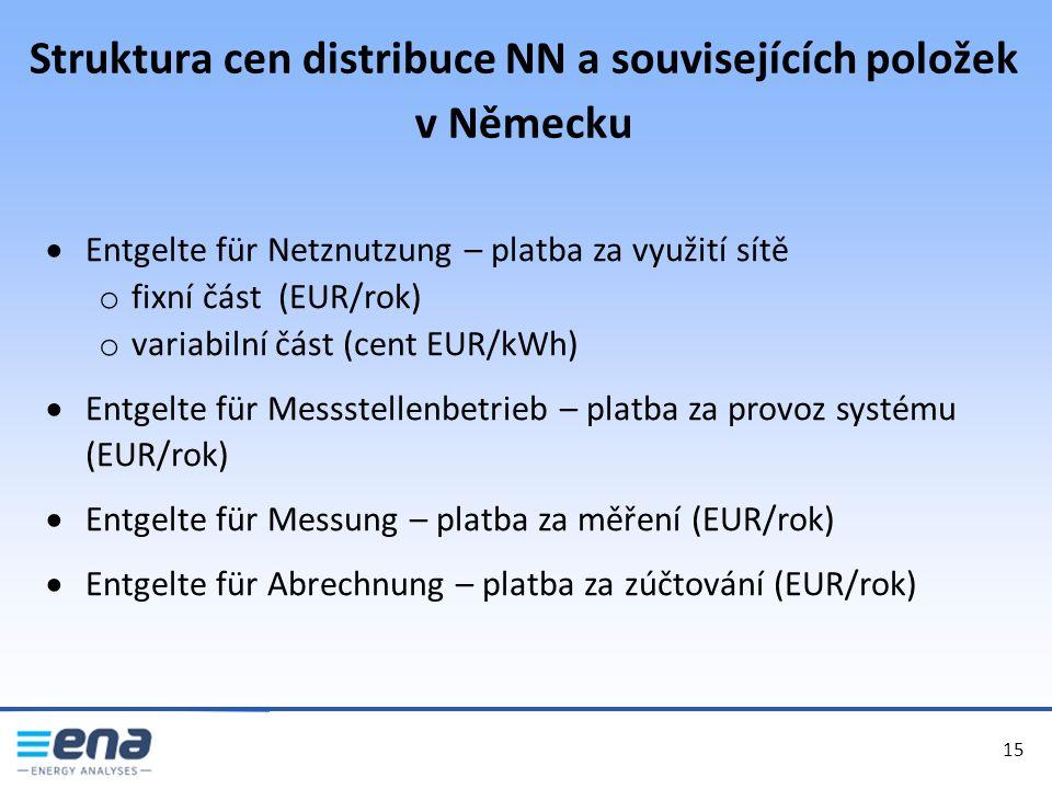 Struktura cen distribuce NN a souvisejících položek v Německu 15  Entgelte für Netznutzung – platba za využití sítě o fixní část (EUR/rok) o variabilní část (cent EUR/kWh)  Entgelte für Messstellenbetrieb – platba za provoz systému (EUR/rok)  Entgelte für Messung – platba za měření (EUR/rok)  Entgelte für Abrechnung – platba za zúčtování (EUR/rok)