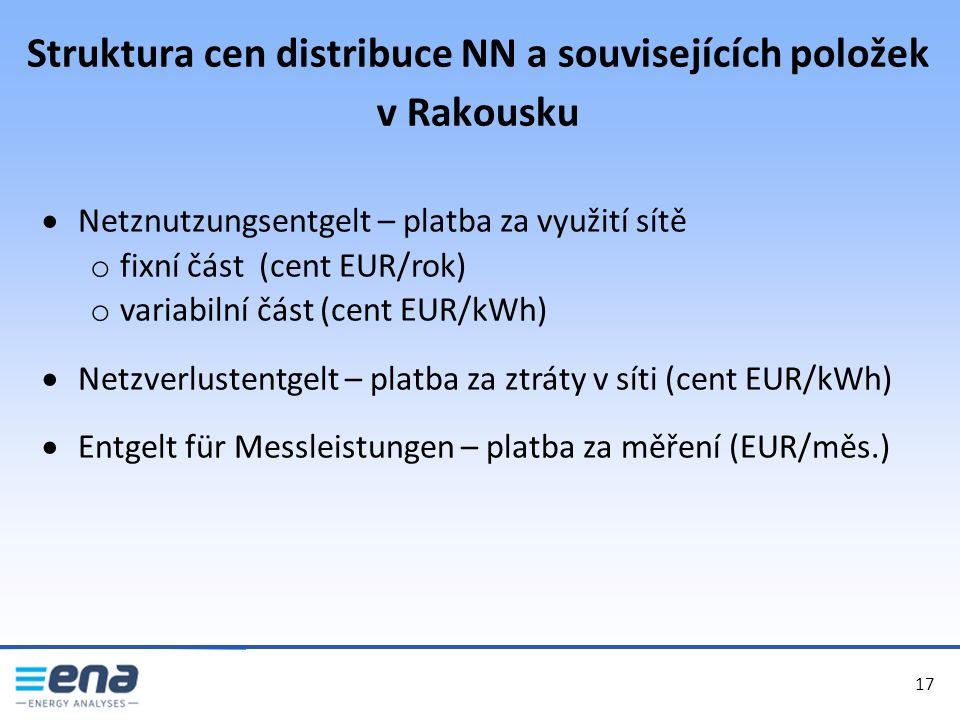 Struktura cen distribuce NN a souvisejících položek v Rakousku 17  Netznutzungsentgelt – platba za využití sítě o fixní část (cent EUR/rok) o variabilní část (cent EUR/kWh)  Netzverlustentgelt – platba za ztráty v síti (cent EUR/kWh)  Entgelt für Messleistungen – platba za měření (EUR/měs.)