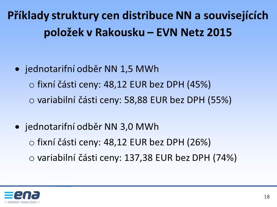 Příklady struktury cen distribuce NN a souvisejících položek v Rakousku – EVN Netz 2015 18  jednotarifní odběr NN 1,5 MWh o fixní části ceny: 48,12 EUR bez DPH (45%) o variabilní části ceny: 58,88 EUR bez DPH (55%)  jednotarifní odběr NN 3,0 MWh o fixní části ceny: 48,12 EUR bez DPH (26%) o variabilní části ceny: 137,38 EUR bez DPH (74%)