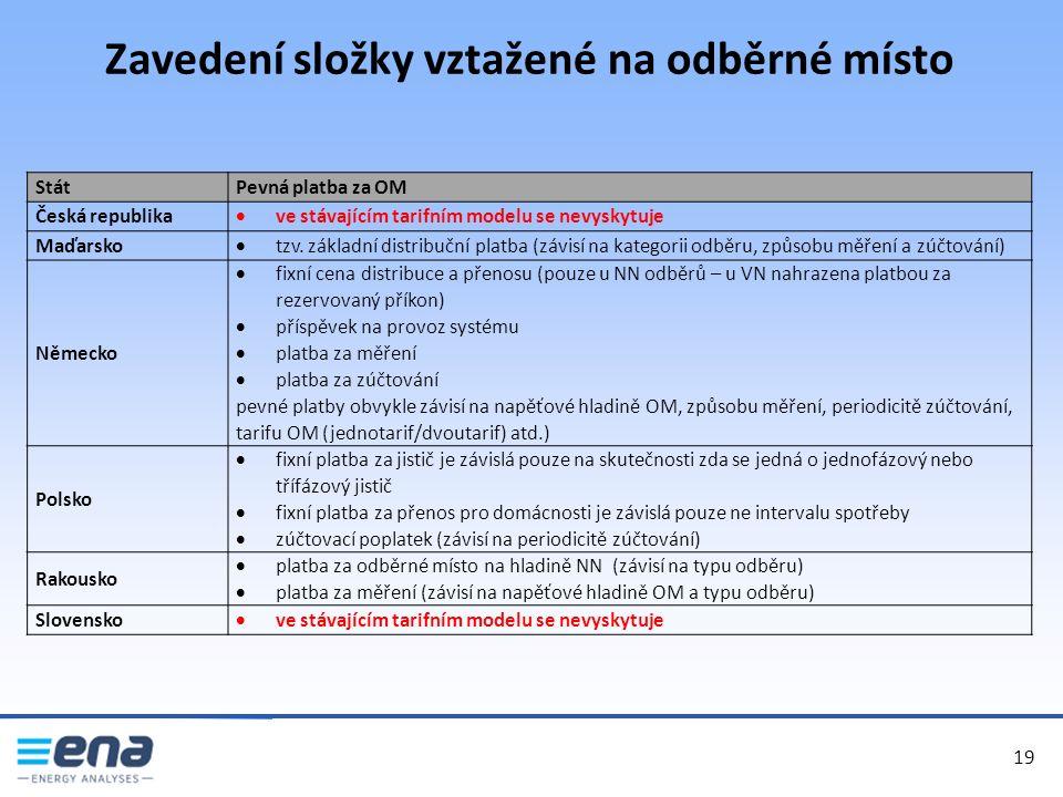 Zavedení složky vztažené na odběrné místo 19 StátPevná platba za OM Česká republika  ve stávajícím tarifním modelu se nevyskytuje Maďarsko  tzv.