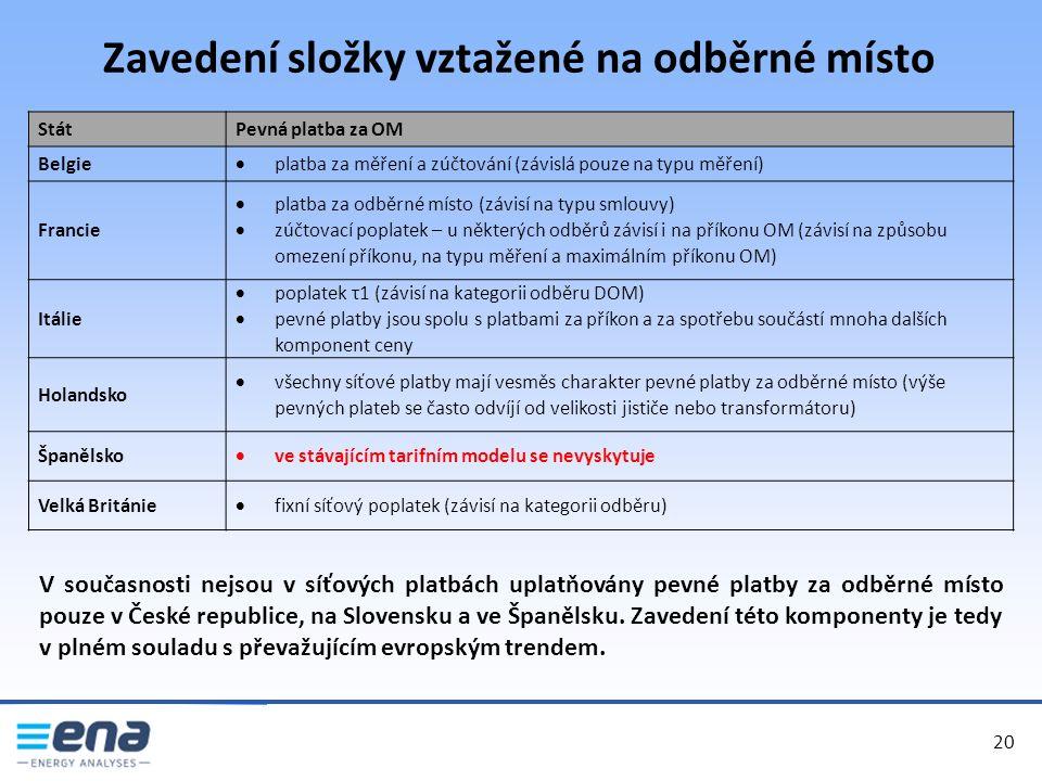Zavedení složky vztažené na odběrné místo 20 StátPevná platba za OM Belgie  platba za měření a zúčtování (závislá pouze na typu měření) Francie  platba za odběrné místo (závisí na typu smlouvy)  zúčtovací poplatek – u některých odběrů závisí i na příkonu OM (závisí na způsobu omezení příkonu, na typu měření a maximálním příkonu OM) Itálie  poplatek τ1 (závisí na kategorii odběru DOM)  pevné platby jsou spolu s platbami za příkon a za spotřebu součástí mnoha dalších komponent ceny Holandsko  všechny síťové platby mají vesměs charakter pevné platby za odběrné místo (výše pevných plateb se často odvíjí od velikosti jističe nebo transformátoru) Španělsko  ve stávajícím tarifním modelu se nevyskytuje Velká Británie  fixní síťový poplatek (závisí na kategorii odběru) V současnosti nejsou v síťových platbách uplatňovány pevné platby za odběrné místo pouze v České republice, na Slovensku a ve Španělsku.
