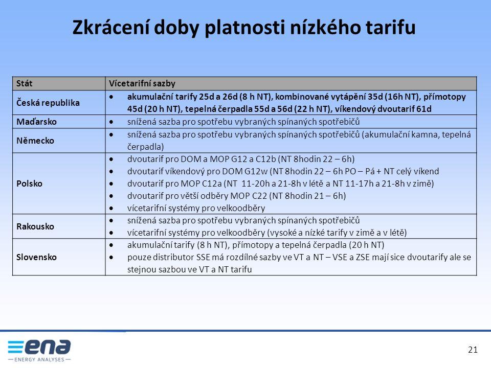 Zkrácení doby platnosti nízkého tarifu 21 StátVícetarifní sazby Česká republika  akumulační tarify 25d a 26d (8 h NT), kombinované vytápění 35d (16h NT), přímotopy 45d (20 h NT), tepelná čerpadla 55d a 56d (22 h NT), víkendový dvoutarif 61d Maďarsko  snížená sazba pro spotřebu vybraných spínaných spotřebičů Německo  snížená sazba pro spotřebu vybraných spínaných spotřebičů (akumulační kamna, tepelná čerpadla) Polsko  dvoutarif pro DOM a MOP G12 a C12b (NT 8hodin 22 – 6h)  dvoutarif víkendový pro DOM G12w (NT 8hodin 22 – 6h PO – Pá + NT celý víkend  dvoutarif pro MOP C12a (NT 11-20h a 21-8h v létě a NT 11-17h a 21-8h v zimě)  dvoutarif pro větší odběry MOP C22 (NT 8hodin 21 – 6h)  vícetarifní systémy pro velkoodběry Rakousko  snížená sazba pro spotřebu vybraných spínaných spotřebičů  vícetarifní systémy pro velkoodběry (vysoké a nízké tarify v zimě a v létě) Slovensko  akumulační tarify (8 h NT), přímotopy a tepelná čerpadla (20 h NT)  pouze distributor SSE má rozdílné sazby ve VT a NT – VSE a ZSE mají sice dvoutarify ale se stejnou sazbou ve VT a NT tarifu