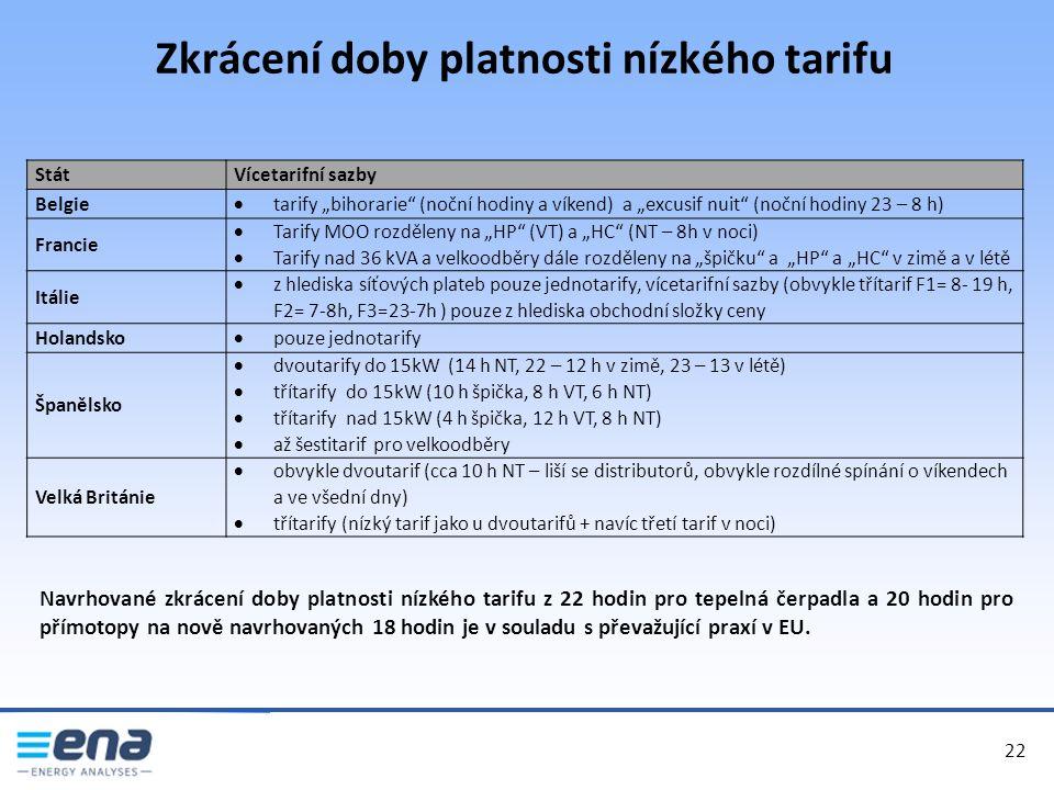 """Zkrácení doby platnosti nízkého tarifu 22 StátVícetarifní sazby Belgie  tarify """"bihorarie (noční hodiny a víkend) a """"excusif nuit (noční hodiny 23 – 8 h) Francie  Tarify MOO rozděleny na """"HP (VT) a """"HC (NT – 8h v noci)  Tarify nad 36 kVA a velkoodběry dále rozděleny na """"špičku a """"HP a """"HC v zimě a v létě Itálie  z hlediska síťových plateb pouze jednotarify, vícetarifní sazby (obvykle třítarif F1= 8- 19 h, F2= 7-8h, F3=23-7h ) pouze z hlediska obchodní složky ceny Holandsko  pouze jednotarify Španělsko  dvoutarify do 15kW (14 h NT, 22 – 12 h v zimě, 23 – 13 v létě)  třítarify do 15kW (10 h špička, 8 h VT, 6 h NT)  třítarify nad 15kW (4 h špička, 12 h VT, 8 h NT)  až šestitarif pro velkoodběry Velká Británie  obvykle dvoutarif (cca 10 h NT – liší se distributorů, obvykle rozdílné spínání o víkendech a ve všední dny)  třítarify (nízký tarif jako u dvoutarifů + navíc třetí tarif v noci) Navrhované zkrácení doby platnosti nízkého tarifu z 22 hodin pro tepelná čerpadla a 20 hodin pro přímotopy na nově navrhovaných 18 hodin je v souladu s převažující praxí v EU."""