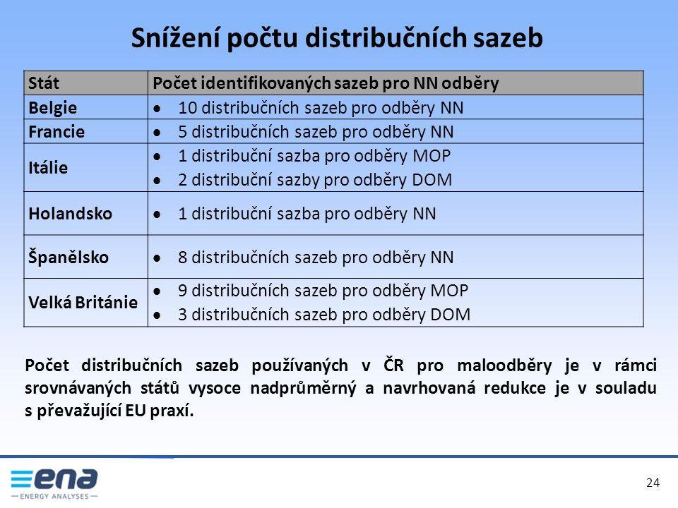 Snížení počtu distribučních sazeb 24 StátPočet identifikovaných sazeb pro NN odběry Belgie  10 distribučních sazeb pro odběry NN Francie  5 distribučních sazeb pro odběry NN Itálie  1 distribuční sazba pro odběry MOP  2 distribuční sazby pro odběry DOM Holandsko  1 distribuční sazba pro odběry NN Španělsko  8 distribučních sazeb pro odběry NN Velká Británie  9 distribučních sazeb pro odběry MOP  3 distribučních sazeb pro odběry DOM Počet distribučních sazeb používaných v ČR pro maloodběry je v rámci srovnávaných států vysoce nadprůměrný a navrhovaná redukce je v souladu s převažující EU praxí.