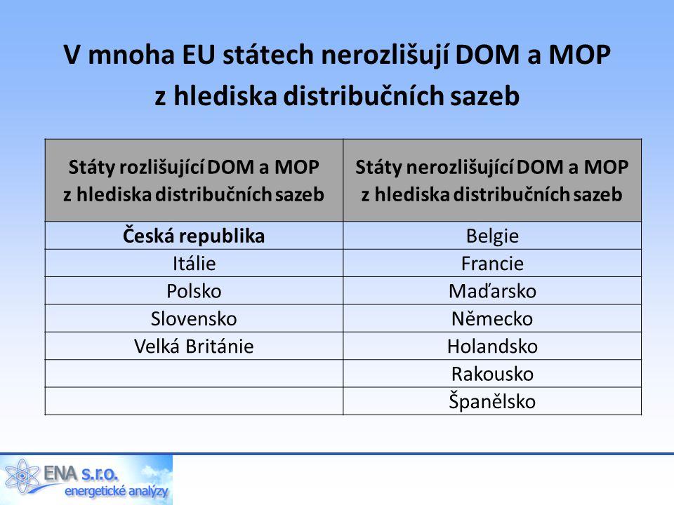 V mnoha EU státech nerozlišují DOM a MOP z hlediska distribučních sazeb Státy rozlišující DOM a MOP z hlediska distribučních sazeb Státy nerozlišující DOM a MOP z hlediska distribučních sazeb Česká republikaBelgie ItálieFrancie PolskoMaďarsko SlovenskoNěmecko Velká BritánieHolandsko Rakousko Španělsko