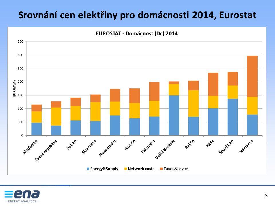 Srovnání cen elektřiny pro domácnosti 2014, Eurostat 3 3