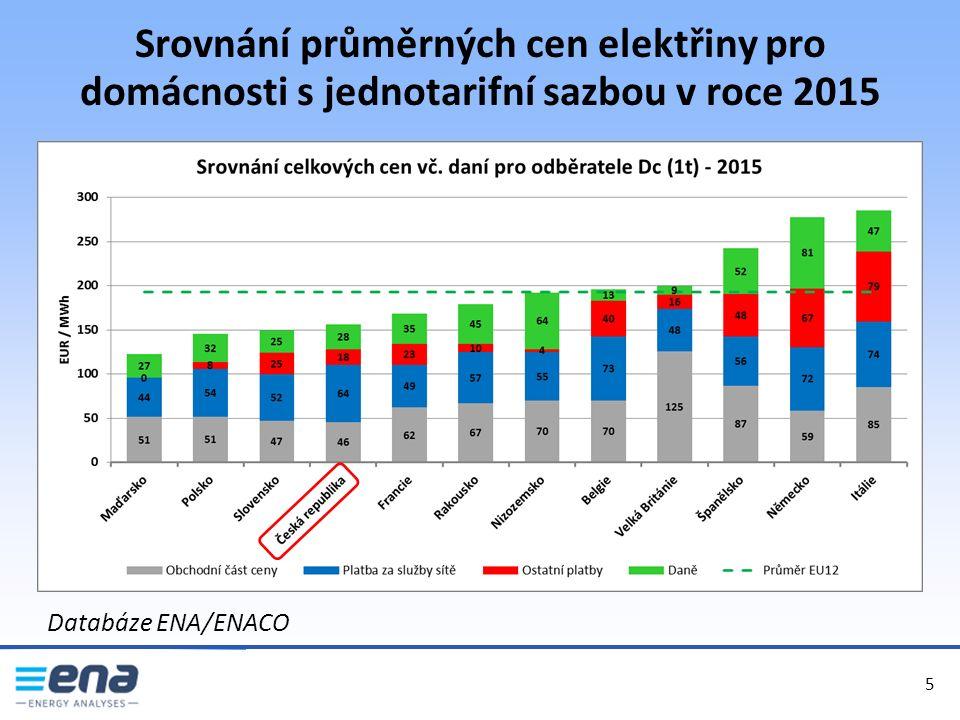 Srovnání průměrných cen elektřiny pro domácnosti s jednotarifní sazbou v roce 2015 5 5 Databáze ENA/ENACO