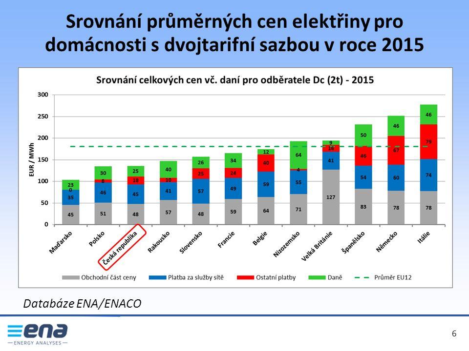 Srovnání průměrných cen elektřiny pro domácnosti s dvojtarifní sazbou v roce 2015 6 6 Databáze ENA/ENACO