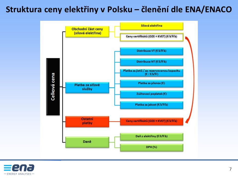 Struktura ceny elektřiny v Polsku – členění dle ENA/ENACO 7 7