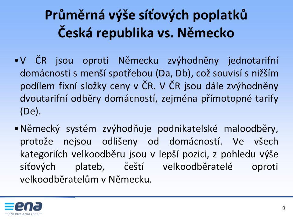 Průměrná výše síťových poplatků Česká republika vs.