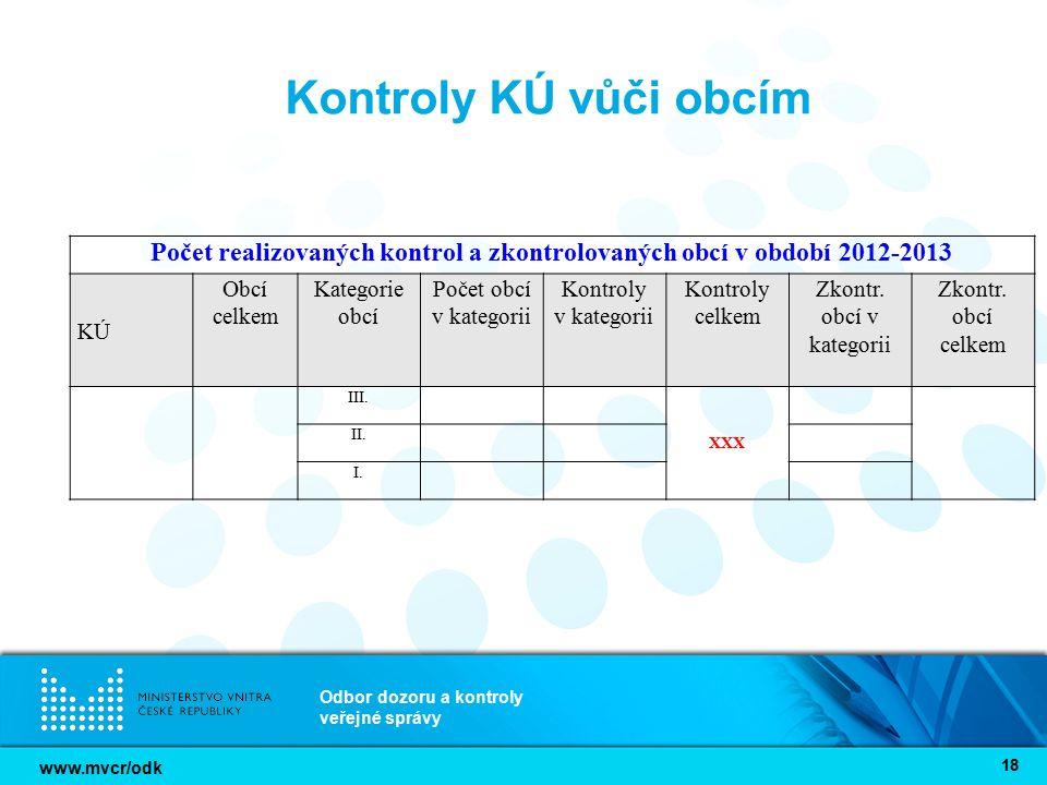 www.mvcr/odk Odbor dozoru a kontroly veřejné správy 18 Kontroly KÚ vůči obcím Počet realizovaných kontrol a zkontrolovaných obcí v období 2012-2013 KÚ