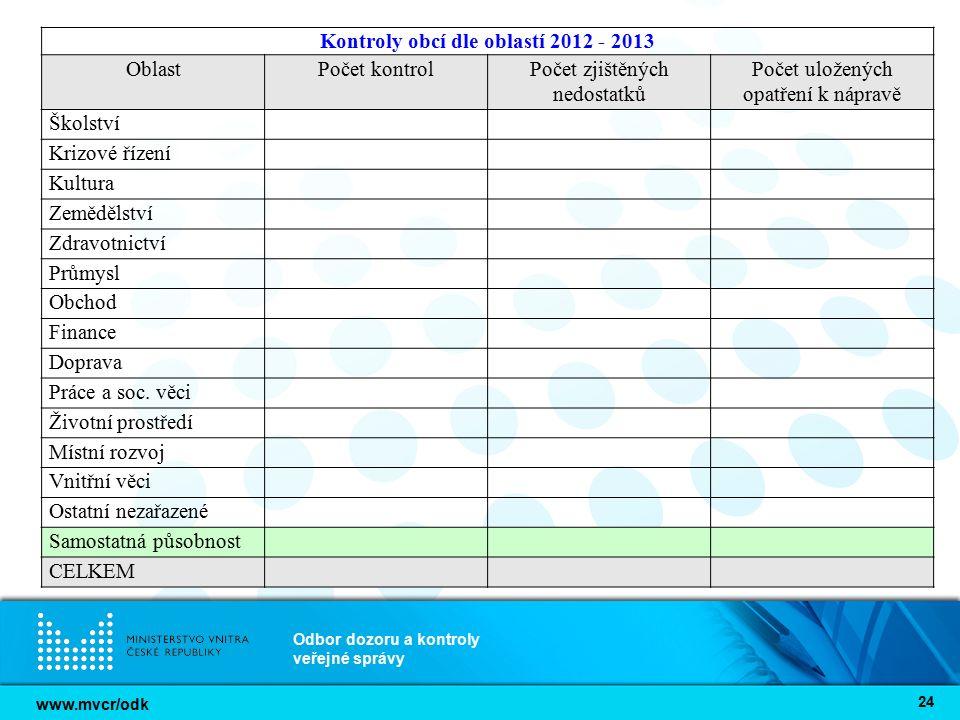 www.mvcr/odk Odbor dozoru a kontroly veřejné správy 24 Kontroly obcí dle oblastí 2012 - 2013 OblastPočet kontrolPočet zjištěných nedostatků Počet ulož
