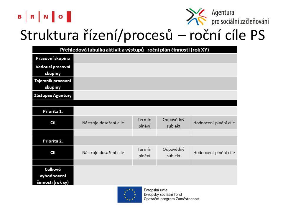 Struktura řízení/procesů – roční cíle PS Přehledová tabulka aktivit a výstupů - roční plán činnosti (rok XY) Pracovní skupina Vedoucí pracovní skupiny Tajemník pracovní skupiny Zástupce Agentury Priorita 1.