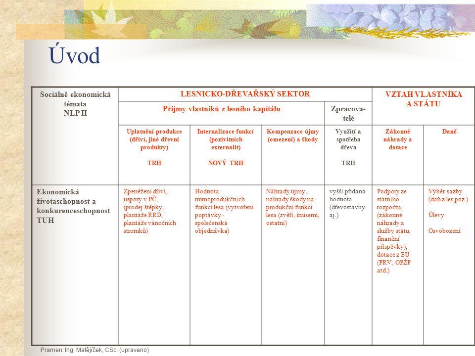 Úvod Sociálně ekonomická témata NLP II LESNICKO-DŘEVAŘSKÝ SEKTORVZTAH VLASTNÍKA A STÁTU Příjmy vlastníků z lesního kapitáluZpracova- telé Uplatnění produkce (dříví, jiné dřevní produkty) TRH Internalizace funkcí (pozivitních externalit) NOVÝ TRH Kompenzace újmy (omezení) a škody Využití a spotřeba dřeva TRH Zákonné náhrady a dotace Daně Ekonomická životaschopnost a konkurenceschopnost TUH Zpeněžení dříví, úspory v PČ, (prodej štěpky, plantáže RRD, plantáže vánočních stromků) Hodnota mimoprodukčních funkcí lesa (vytvoření poptávky - společenská objednávka) Náhrady újmy, náhrady škody na produkční funkci lesa (zvěří, imisemi, ostatní) vyšší přidaná hodnota (dřevostavby aj.) Podpory ze státního rozpočtu (zákonné náhrady a služby státu, finanční příspěvky), dotace z EU (PRV, OPŽP atd.) Výběr sazby (daň z les.poz.) Úlevy Osvobození Pramen: Ing.