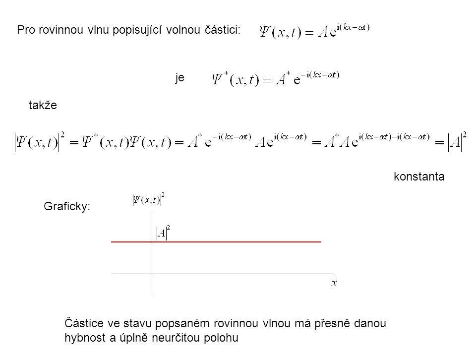 Pro rovinnou vlnu popisující volnou částici: je takže konstanta Částice ve stavu popsaném rovinnou vlnou má přesně danou hybnost a úplně neurčitou pol