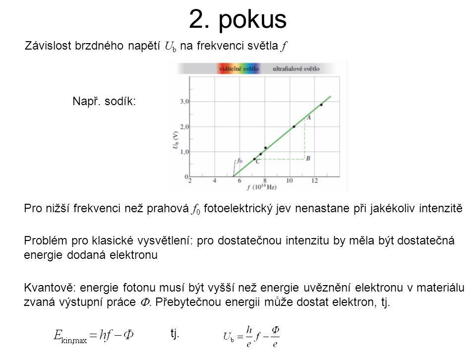 2. pokus Závislost brzdného napětí U b na frekvenci světla f Pro nižší frekvenci než prahová f 0 fotoelektrický jev nenastane při jakékoliv intenzitě