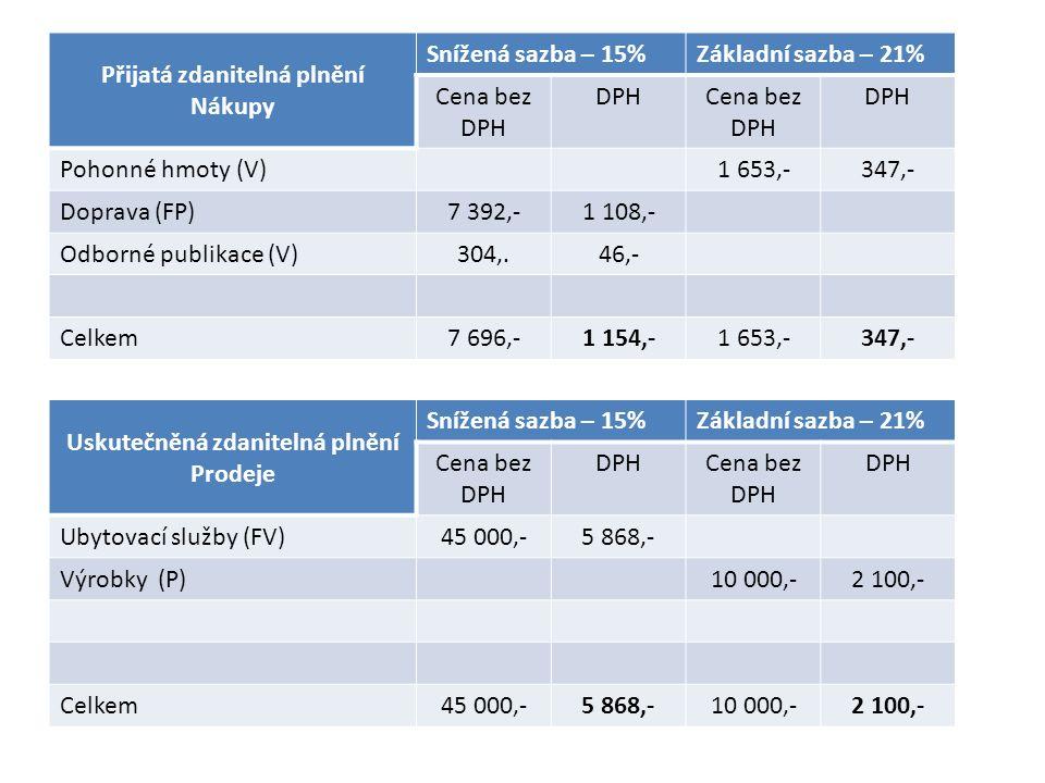 Přijatá zdanitelná plnění Nákupy Snížená sazba – 15%Základní sazba – 21% Cena bez DPH DPHCena bez DPH DPH Pohonné hmoty (V)1 653,-347,- Doprava (FP)7 392,-1 108,- Odborné publikace (V)304,.46,- Celkem7 696,-1 154,-1 653,-347,- Uskutečněná zdanitelná plnění Prodeje Snížená sazba – 15%Základní sazba – 21% Cena bez DPH DPHCena bez DPH Ubytovací služby (FV)45 000,-5 868,- Výrobky (P)10 000,-2 100,- Celkem45 000,-5 868,-10 000,-2 100,-