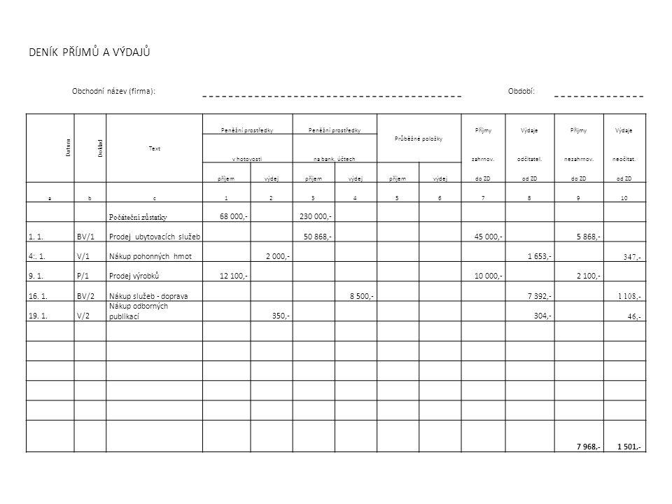 DENÍK PŘÍJMŮ A VÝDAJŮ Obchodní název (firma): Období: Datum Doklad Text Peněžní prostředky Průběžné položky PříjmyVýdajePřijmyVýdaje v hotovostina bank.