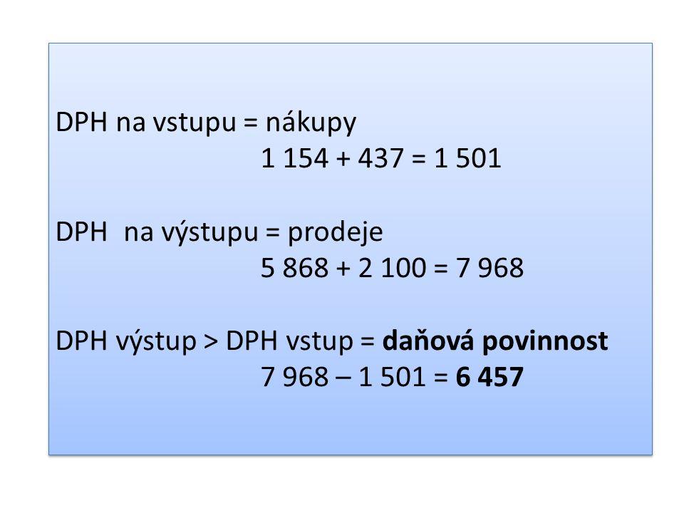 DPH na vstupu = nákupy 1 154 + 437 = 1 501 DPHna výstupu = prodeje 5 868 + 2 100 = 7 968 DPH výstup > DPH vstup = daňová povinnost 7 968 – 1 501 = 6 457 DPH na vstupu = nákupy 1 154 + 437 = 1 501 DPHna výstupu = prodeje 5 868 + 2 100 = 7 968 DPH výstup > DPH vstup = daňová povinnost 7 968 – 1 501 = 6 457