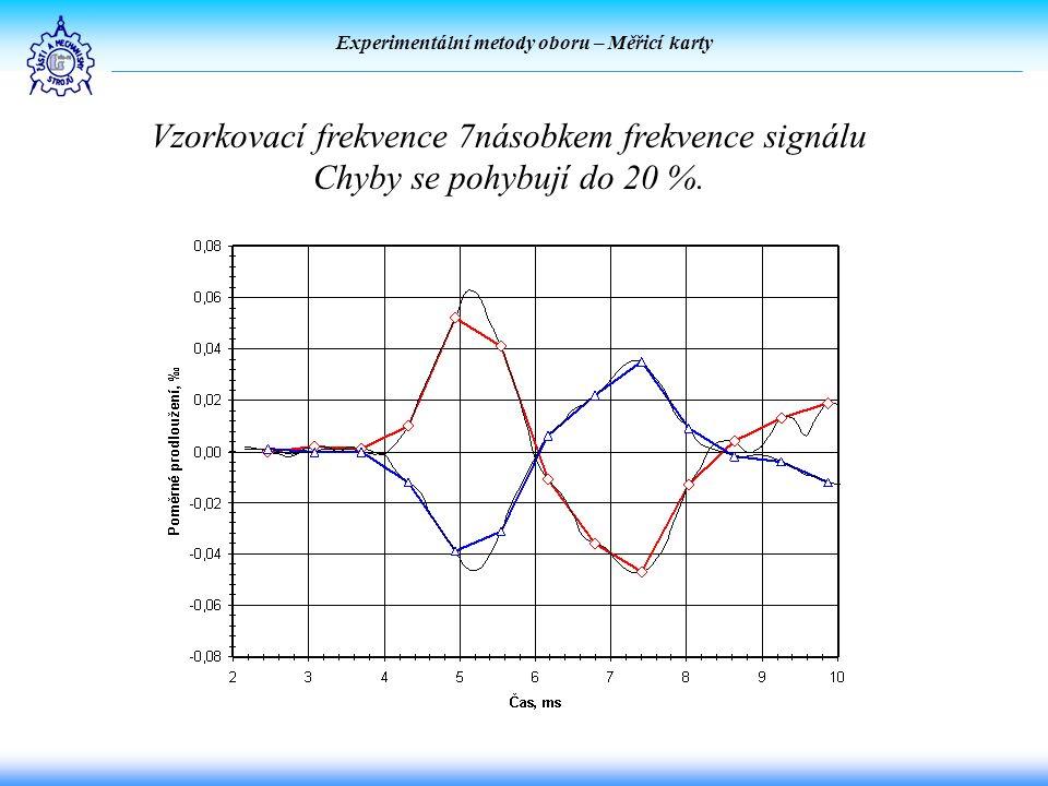 Experimentální metody oboru – Měřicí karty Vzorkovací frekvence 7násobkem frekvence signálu Chyby se pohybují do 20 %.