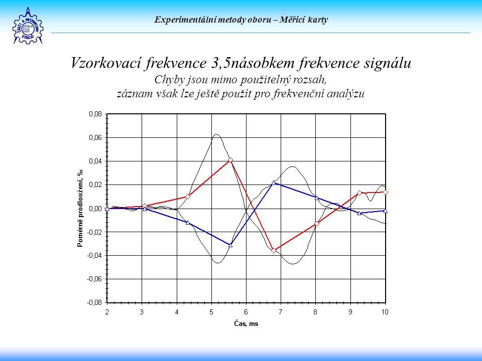 Experimentální metody oboru – Měřicí karty Vzorkovací frekvence 3,5násobkem frekvence signálu Chyby jsou mimo použitelný rozsah, záznam však lze ještě použít pro frekvenční analýzu