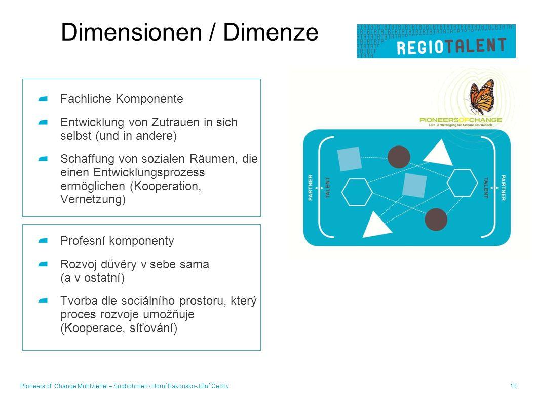 Dimensionen / Dimenze Fachliche Komponente Entwicklung von Zutrauen in sich selbst (und in andere) Schaffung von sozialen Räumen, die einen Entwicklun