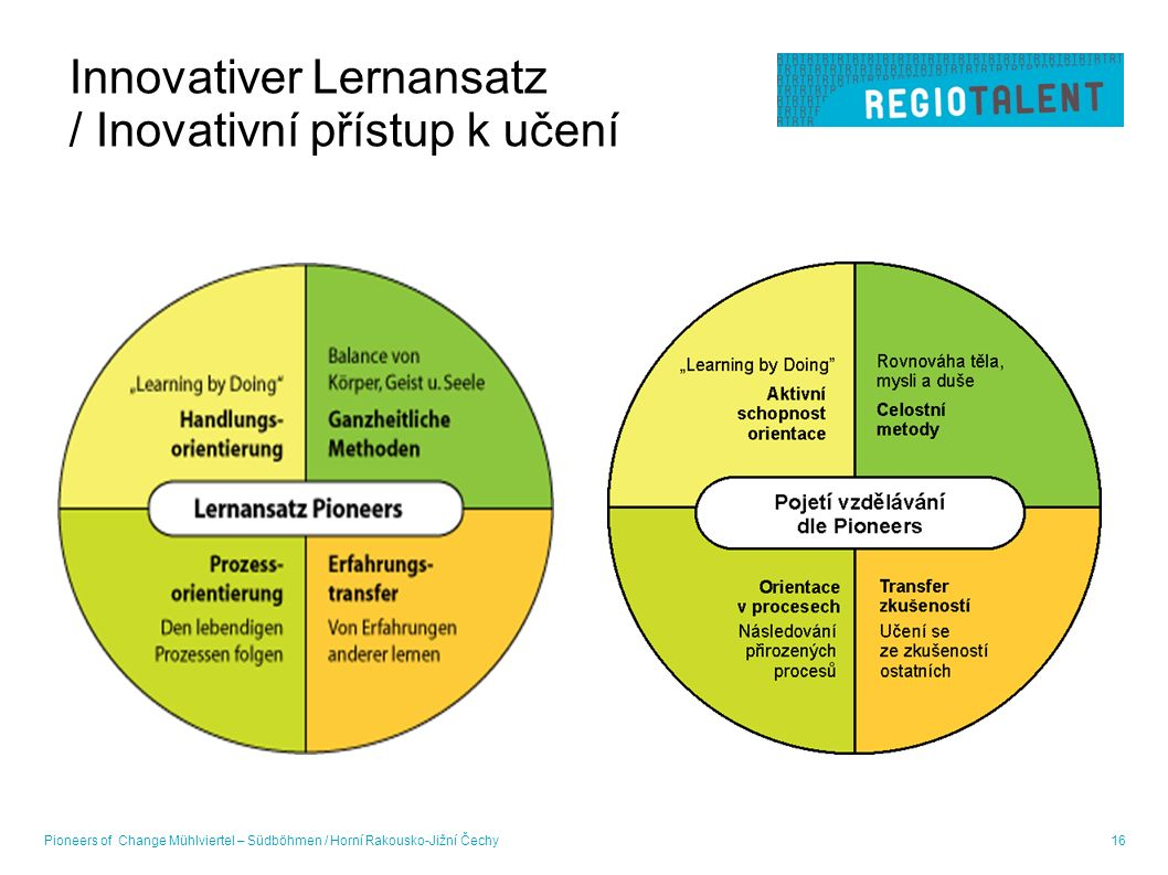 Pioneers of Change Mühlviertel – Südböhmen / Horní Rakousko-Jižní Čechy16 Innovativer Lernansatz / Inovativní přístup k učení