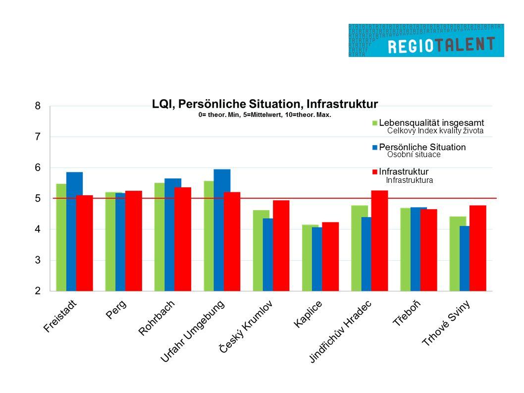 Celkový Index kvality života Osobní situace Infrastruktura