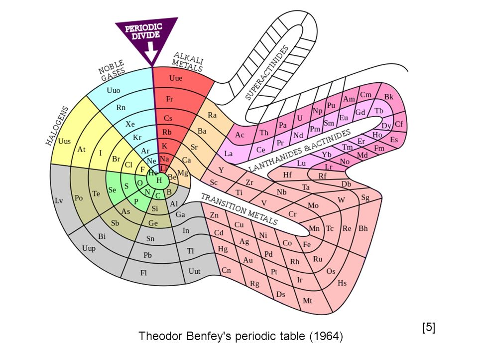 Theodor Benfey s periodic table (1964) [5]