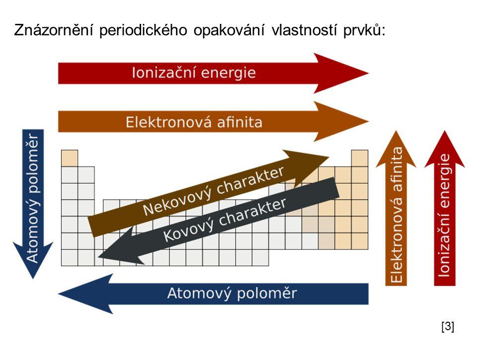 Znázornění periodického opakování vlastností prvků: [3]