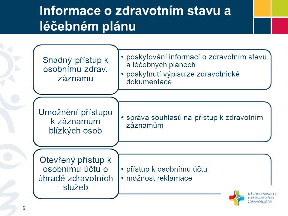 Informace o zdravotním stavu a léčebném plánu poskytování informací o zdravotním stavu a léčebných plánech poskytnutí výpisu ze zdravotnické dokumentace Snadný přístup k osobnímu zdrav.