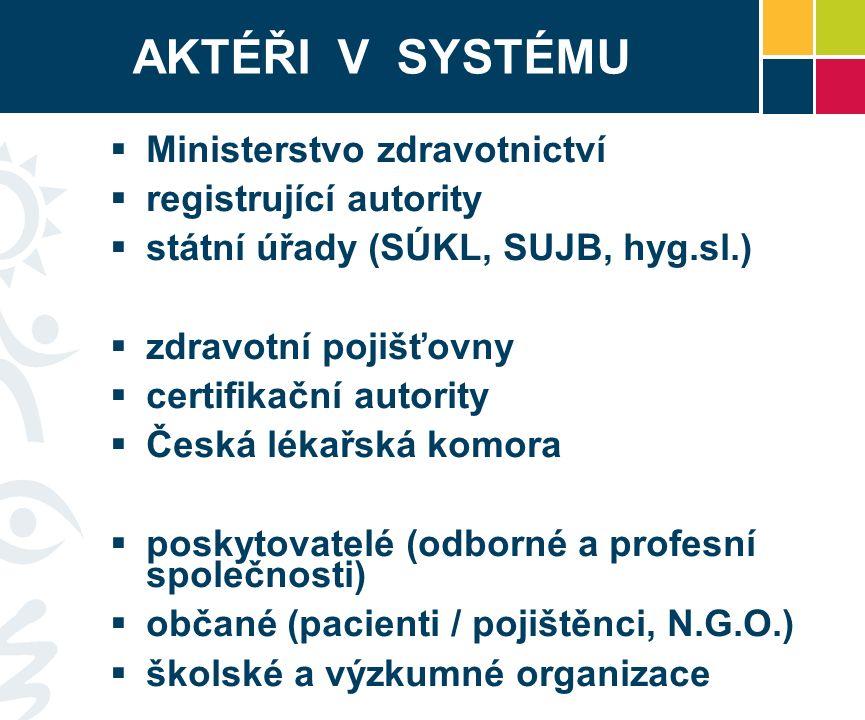 AKTÉŘI V SYSTÉMU  Ministerstvo zdravotnictví  registrující autority  státní úřady (SÚKL, SUJB, hyg.sl.)  zdravotní pojišťovny  certifikační autority  Česká lékařská komora  poskytovatelé (odborné a profesní společnosti)  občané (pacienti / pojištěnci, N.G.O.)  školské a výzkumné organizace